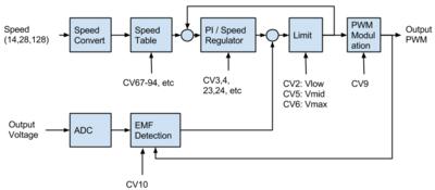 DC motor control.png