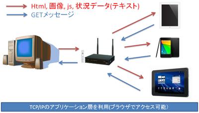 WebAppCommunication.png